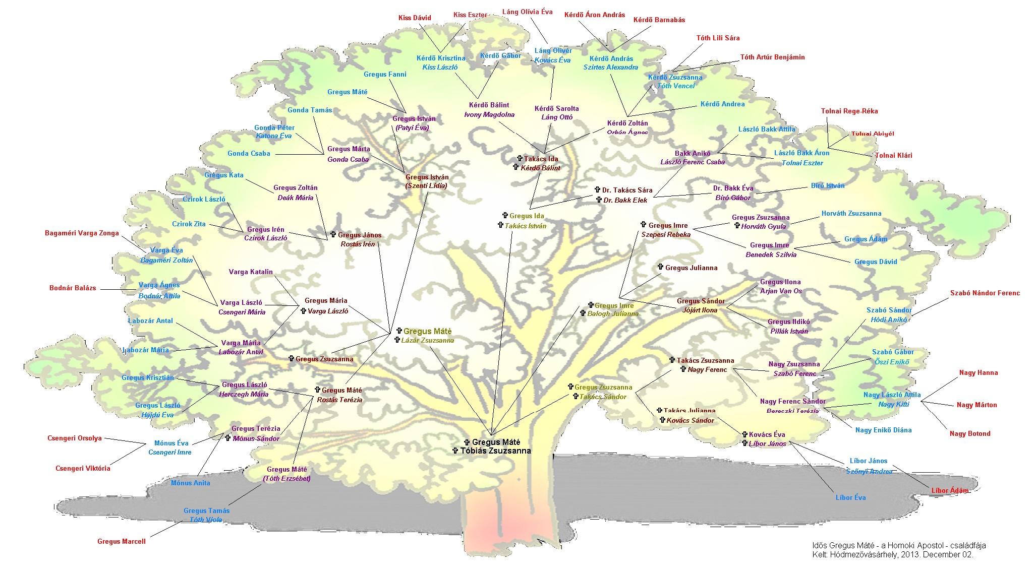 A 2013.08.25-i találkozóra készült családfa.
